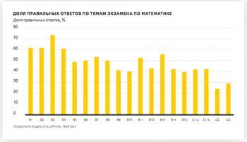 Яндекс: Как школьники готовились к ЕГЭ в 2014 году